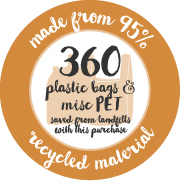 360 Product recycling infographic